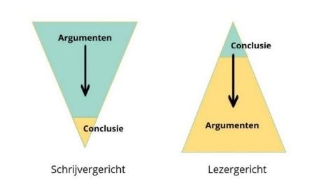 Schrijversgericht vs. lezersgericht, trechter vs. piramide