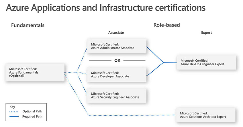 Micrososft Azure Apps & Infrastructure certifications