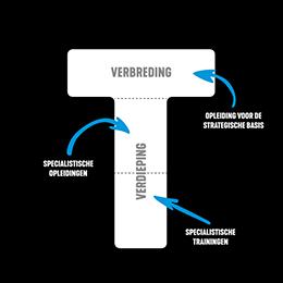 https://image.opleidingsgroep.nl:443/static/media/srm/srm/content/09_srm_teaser-abcd-260x260.png?ext=.png